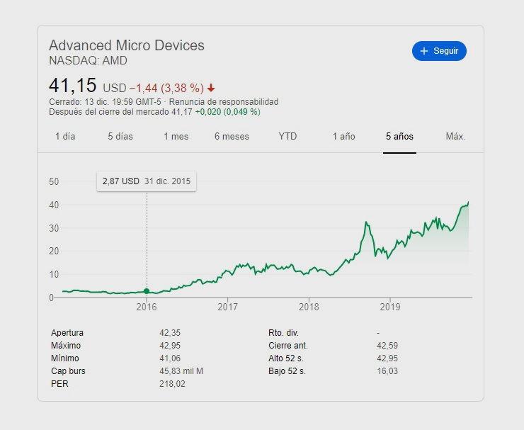 AMD nunca soñó con volver a superar a Intel, pero todavía tiene trabajo pendiente 31