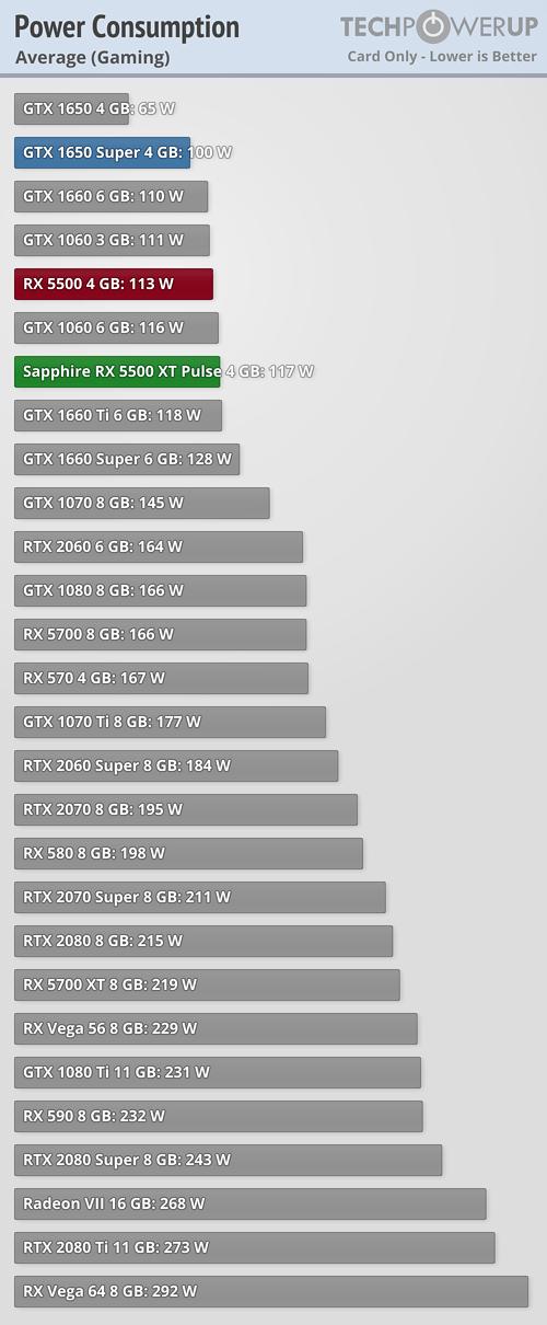Llegan las Radeon RX 5500 XT: un valor muy pobre que tiene en la RX 580 a su mayor enemigo 42