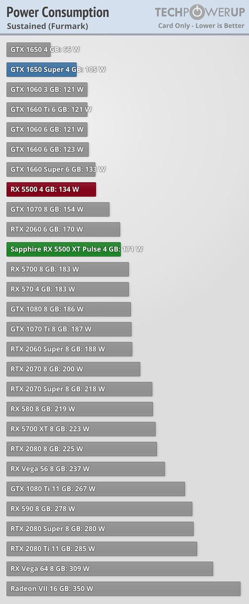 Llegan las Radeon RX 5500 XT: un valor muy pobre que tiene en la RX 580 a su mayor enemigo 46