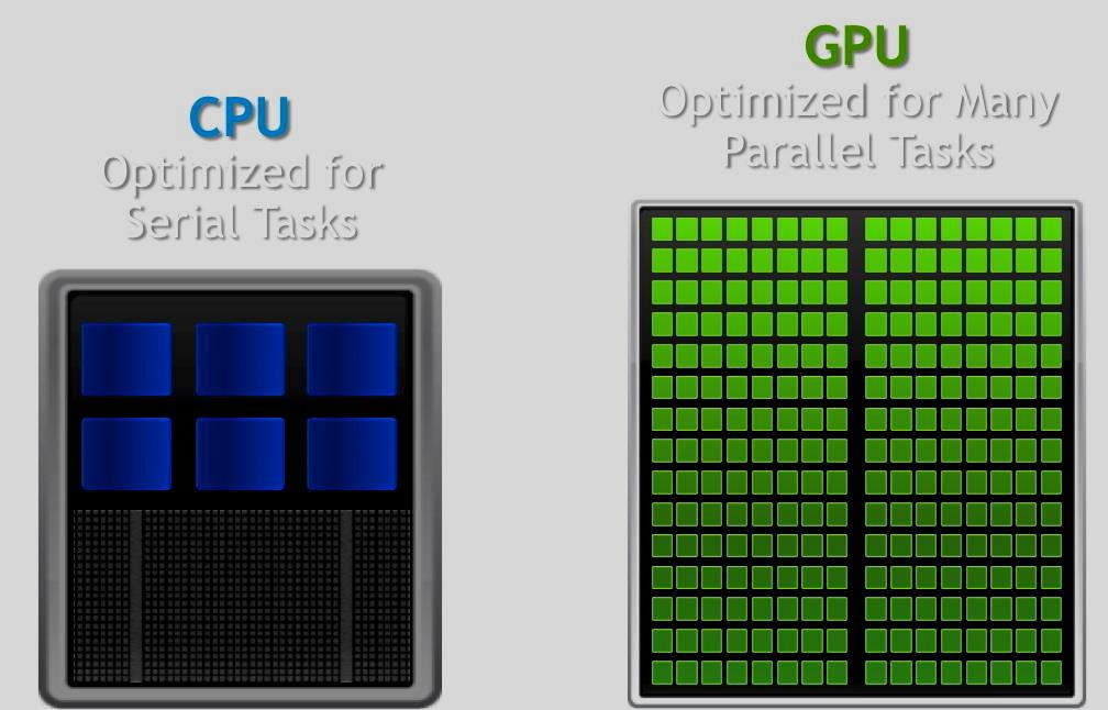 procesador y GPU