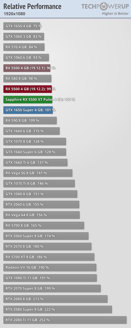 Llegan las Radeon RX 5500 XT: un valor muy pobre que tiene en la RX 580 a su mayor enemigo 31