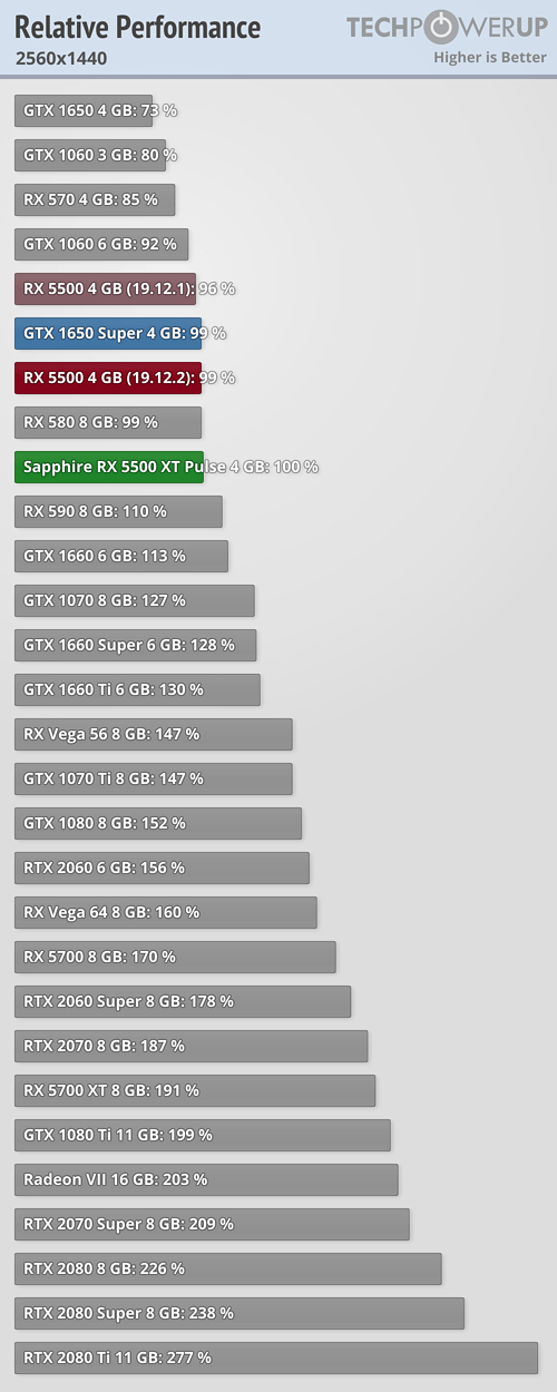 Llegan las Radeon RX 5500 XT: un valor muy pobre que tiene en la RX 580 a su mayor enemigo 33