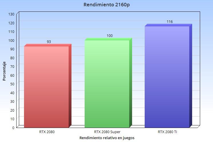 Qué tarjeta gráfica es la mejor para jugar en 1080p, 1440p y 4K en relación precio-rendimiento 44