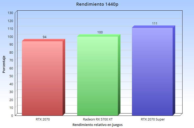 Qué tarjeta gráfica es la mejor para jugar en 1080p, 1440p y 4K en relación precio-rendimiento 40