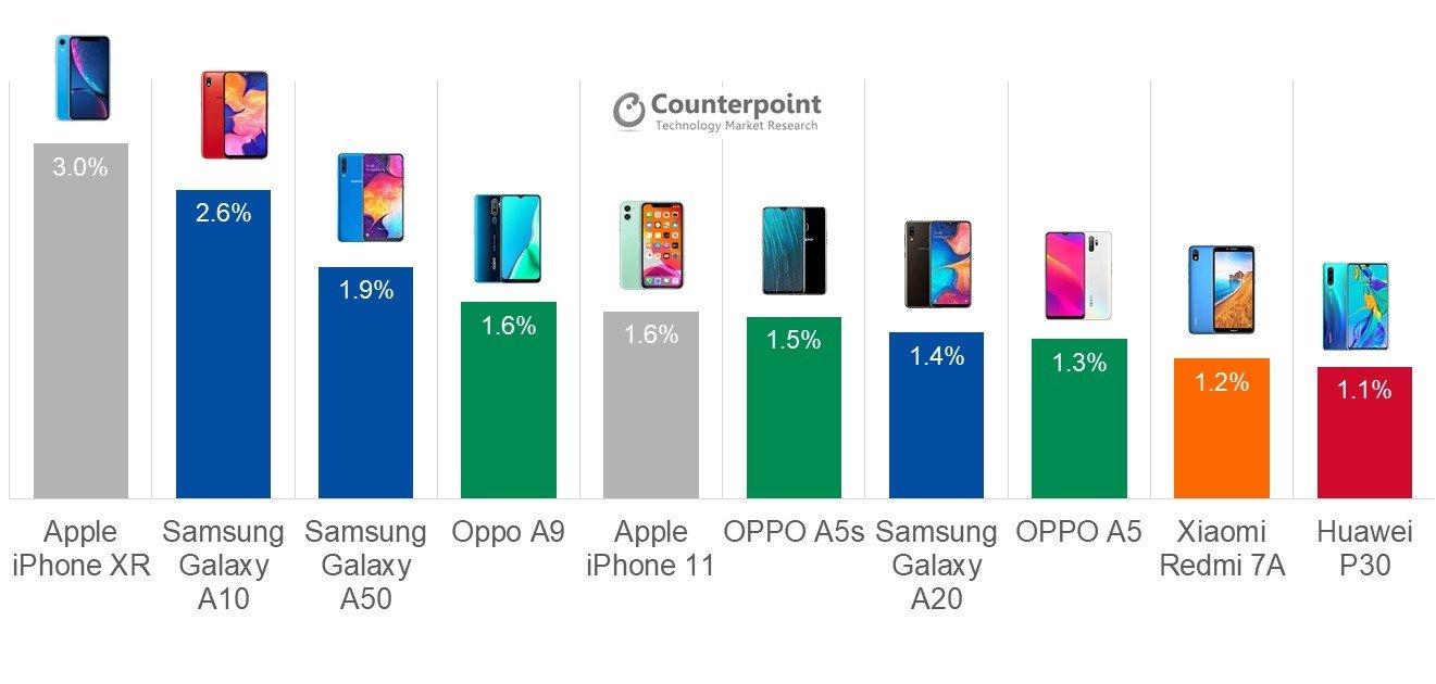 smartphones mas vendidos en el tercer trimestre de 2019 según el informe Market Pulse de Counterpoint Research