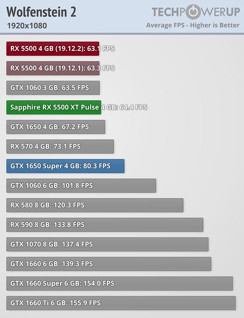 Llegan las Radeon RX 5500 XT: un valor muy pobre que tiene en la RX 580 a su mayor enemigo 36
