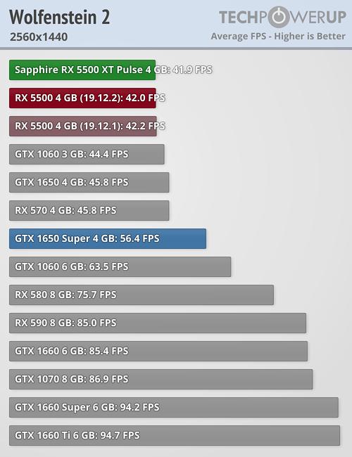 Llegan las Radeon RX 5500 XT: un valor muy pobre que tiene en la RX 580 a su mayor enemigo 38