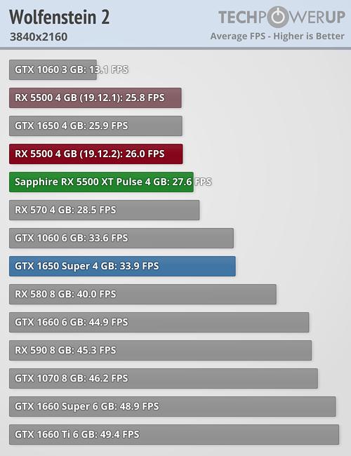 Llegan las Radeon RX 5500 XT: un valor muy pobre que tiene en la RX 580 a su mayor enemigo 40