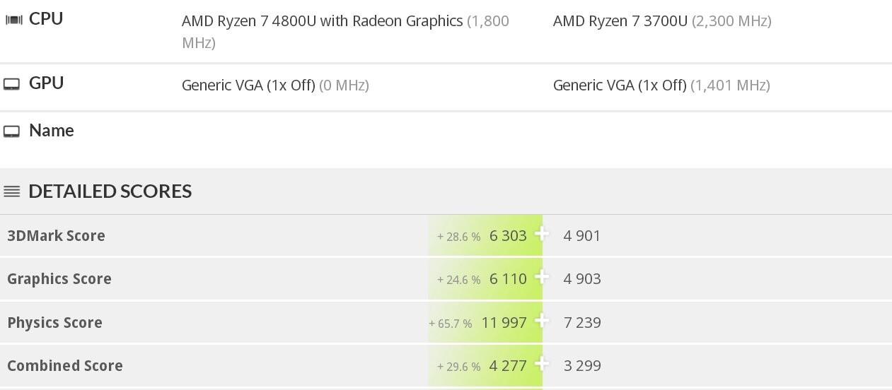 Las APU Ryzen 4000 muestran un rendimiento gráfico muy superior a los Iris Plus de Intel 34