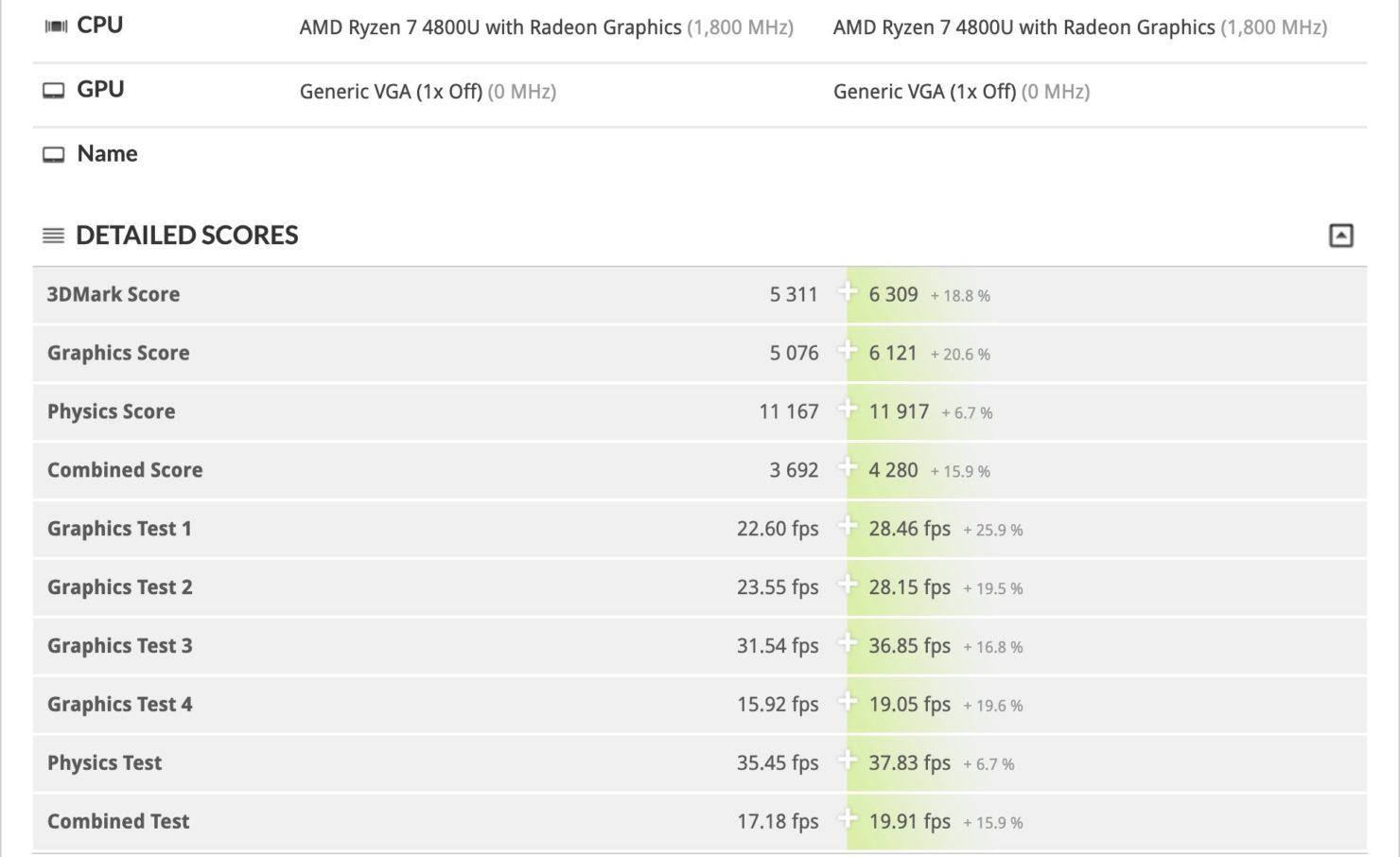 AMD Ryzen 7 4800U de 15 vatios Vs AMD Ryzen 7 4800U de 25 vatios