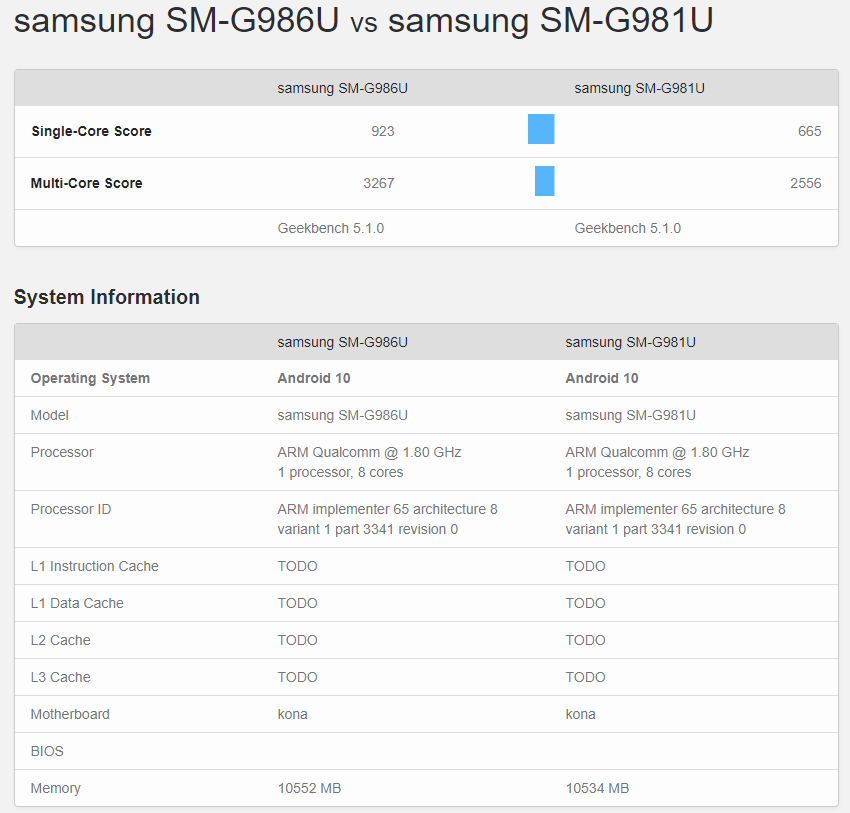 Galaxy S20 contra el modelo Plus, ambos con 12GB de RAM según Geekbench