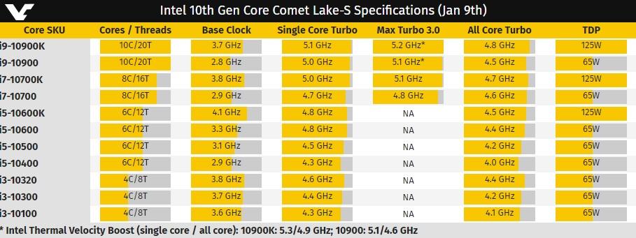 Intel tiene un problema con los procesadores Comet Lake S 29