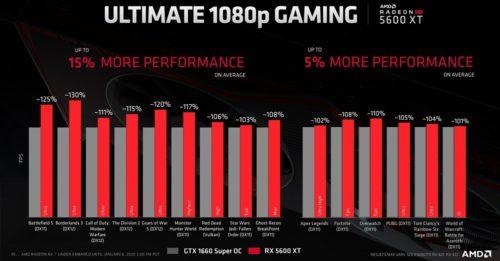 AMD presenta la Radeon RX 5600 XT: precio y especificaciones 36