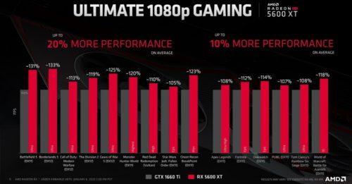 AMD presenta la Radeon RX 5600 XT: precio y especificaciones 34