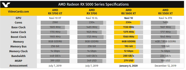 AMD presenta la Radeon RX 5600 XT: precio y especificaciones 30