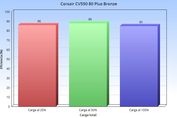 Corsair CV550, análisis: un valor sólido para montar un PC gaming económico 54