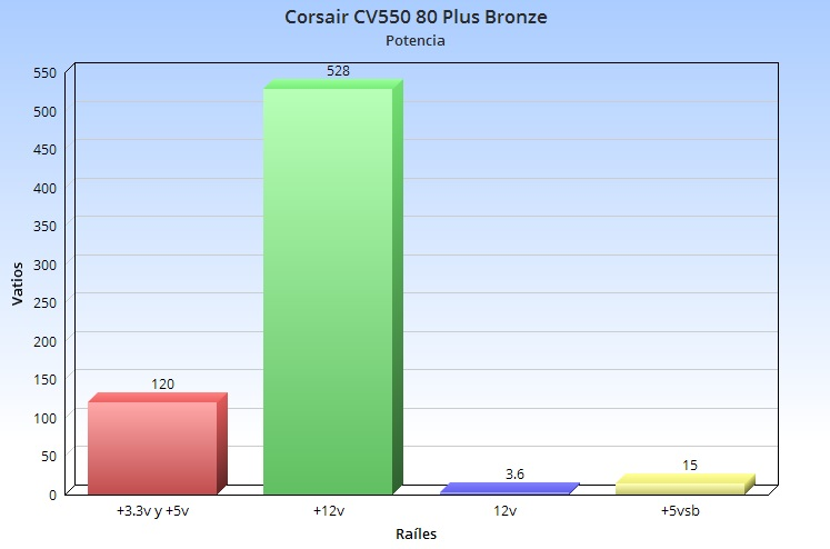 Corsair CV550, análisis: un valor sólido para montar un PC gaming económico 56