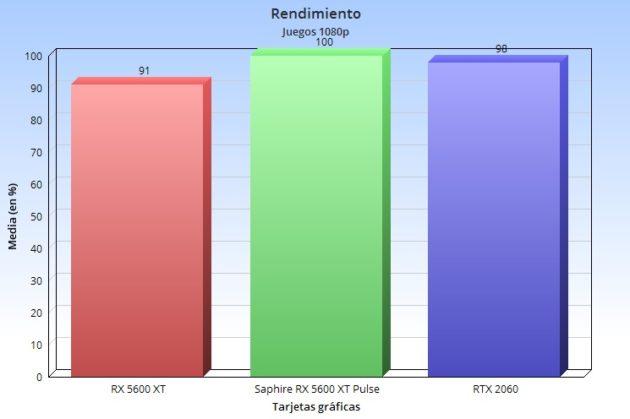 AMD lanza la Radeon RX 5600 XT: Navi llega a la gama media, ¿puede superar a la RTX 2060? 40