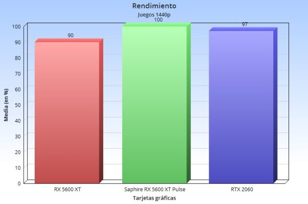 AMD lanza la Radeon RX 5600 XT: Navi llega a la gama media, ¿puede superar a la RTX 2060? 42