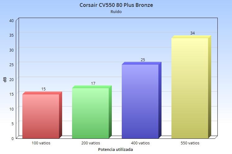 Corsair CV550, análisis: un valor sólido para montar un PC gaming económico 58
