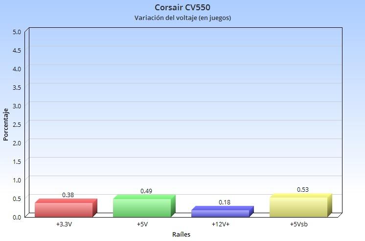 Corsair CV550, análisis: un valor sólido para montar un PC gaming económico 63