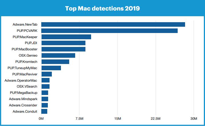 Adware.NewTab y PUP.PCVARK, dos malware que afectan a los ordenadores Mac con macOS