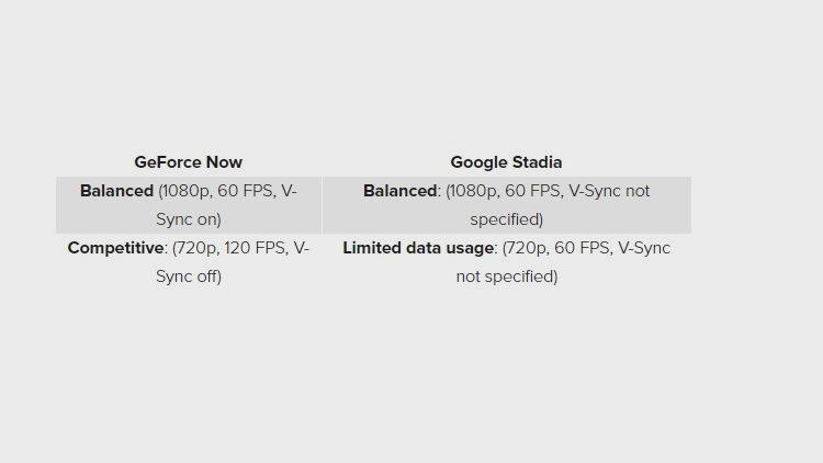 Google Stadia frente a GeForce Now: ¿qué servicio tiene menos ping? 30