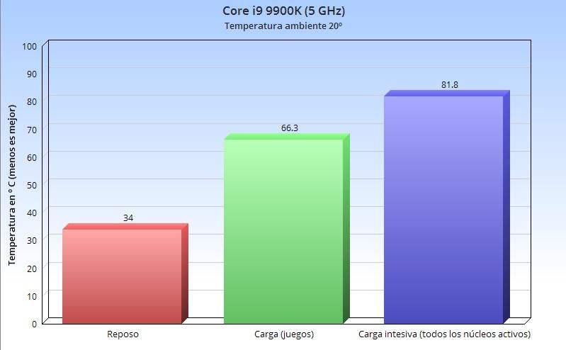 Corsair A500, análisis: crear productos de calidad es como montar en bicicleta, nunca se olvida 70