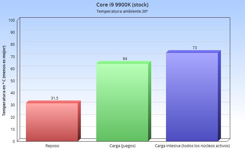 Corsair A500, análisis: crear productos de calidad es como montar en bicicleta, nunca se olvida 68