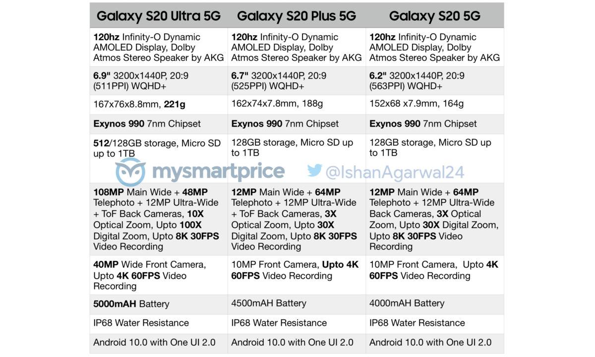 Especificaciones Galaxy S20 S20 Plus Ultra
