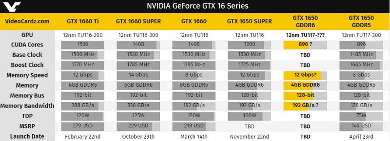 GeForce GTX 1650 con GDDR6