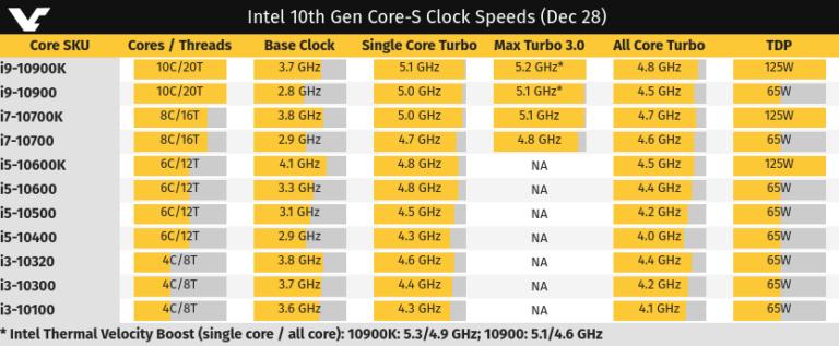Intel al límite con el Core i7 10700K: 8 núcleos y 16 hilos con un turbo de 5,3 GHz 38