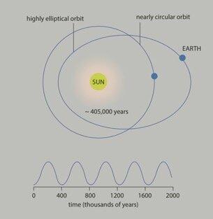 Posición de la Tierra con respecto al Sol de cara al Cambio Climático