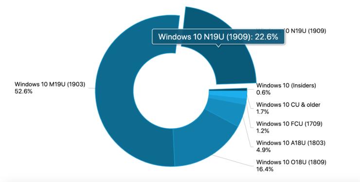 Windows 10 sigue partido en tres trozos, aunque la situación mejora poco a poco 38
