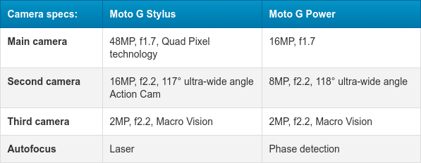 configuración de la cámara trasera de los Moto G Stylus y Moto G Power