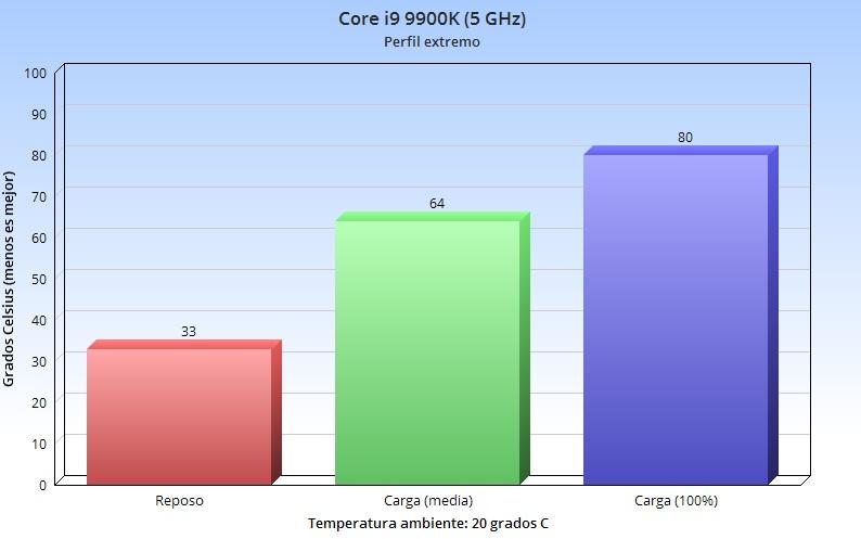 Corsair H100i RGB PRO XT, análisis: la elegancia no tiene por qué ser aburrida 78