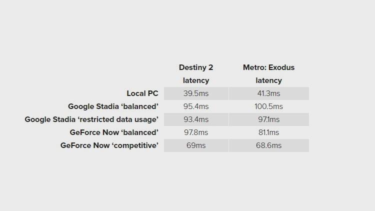 Google Stadia GeForce Now