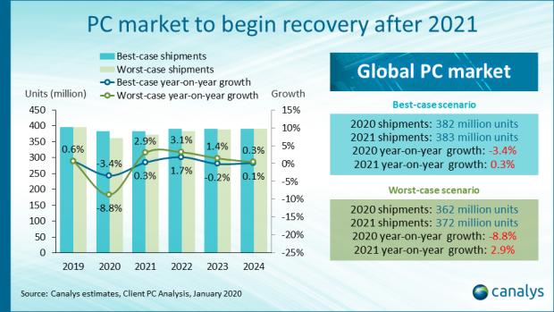 recuperación del mercado de PC
