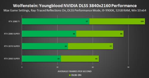 NVIDIA DLSS empieza a demostrar que puede hacer algo más que emborronar la imagen 34