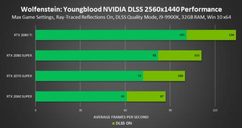 NVIDIA DLSS empieza a demostrar que puede hacer algo más que emborronar la imagen 32