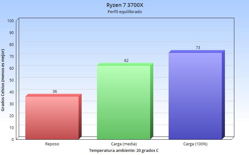Corsair H100i RGB PRO XT, análisis: la elegancia no tiene por qué ser aburrida 75