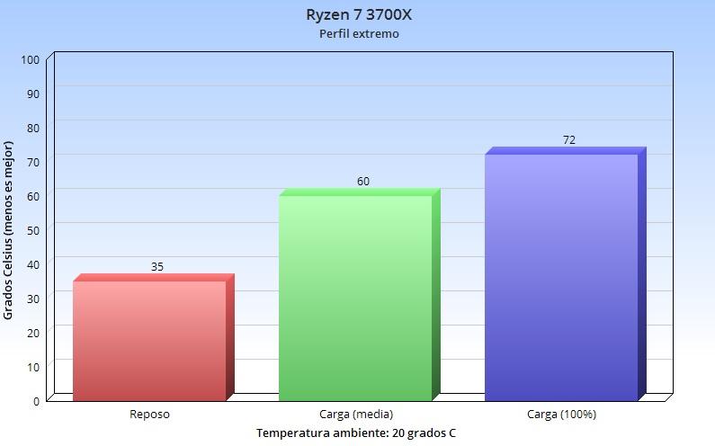 Corsair H100i RGB PRO XT, análisis: la elegancia no tiene por qué ser aburrida 82