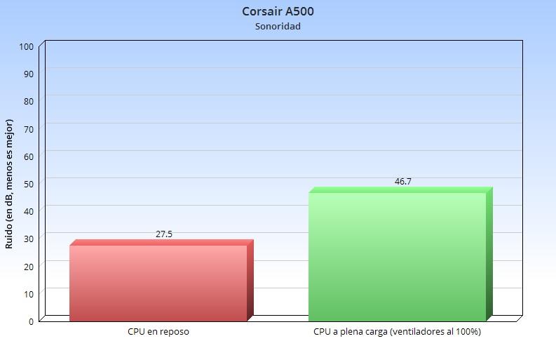 Corsair A500, análisis: crear productos de calidad es como montar en bicicleta, nunca se olvida 74