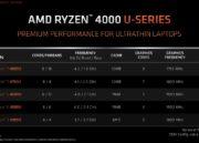 AMD presenta las nuevas APUs Ryzen 4000: Zen 2 y Radeon Vega en 7 nm 36