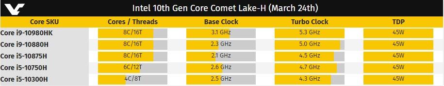 Tenemos GeForce RTX 20 Super para rato: las versiones para portátiles llegan en abril 38