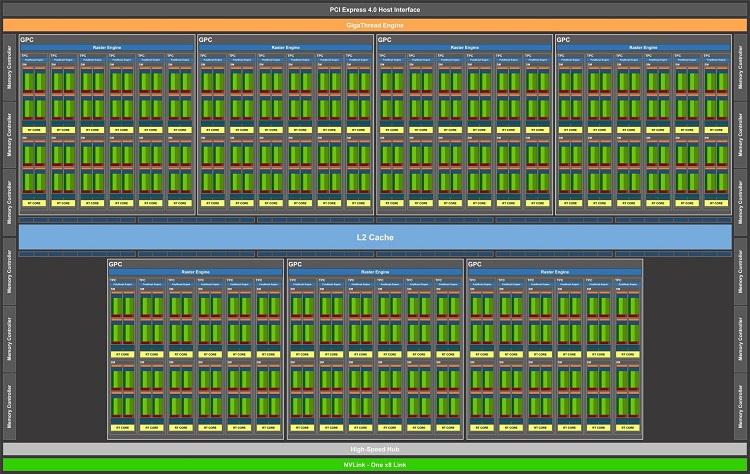 NVIDIA Ampere democratizará el trazado de rayos y utilizará el proceso de 10 nm de TSMC 40