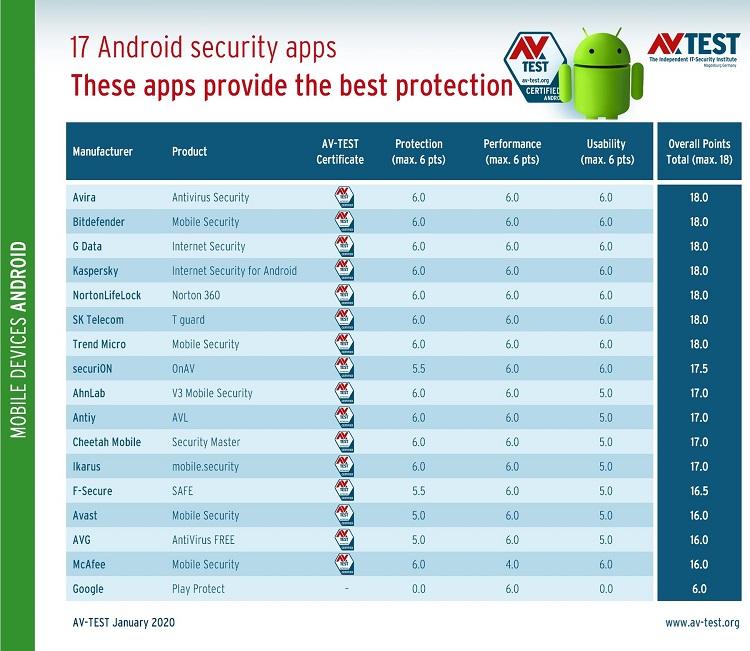 Google Play Protect tiene una efectividad casi nula: es incapaz de proteger tu dispositivo 33