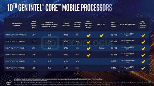 Especificaciones finales de los Intel Comet Lake-S para portátiles: hasta 8 núcleos y 16 hilos a 5,3 GHz 38