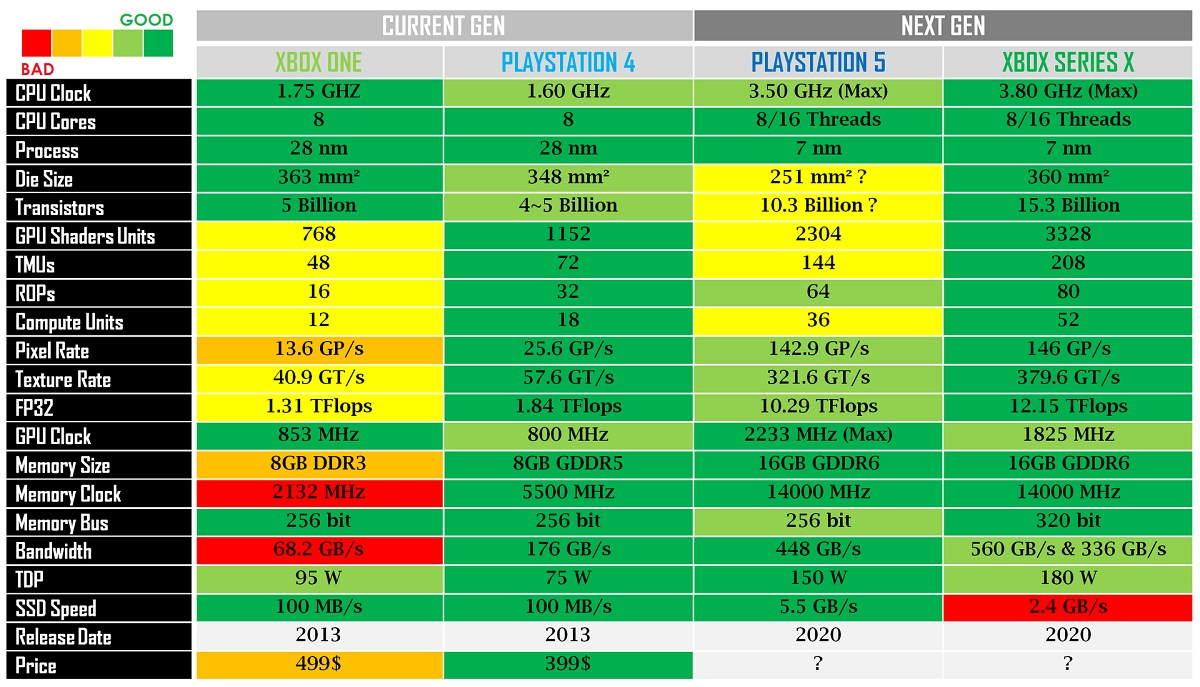 PS5 frente a Xbox Series X, PS4 y Xbox One: especificaciones completas 33