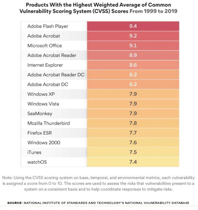 Windows 10 tiene menos vulnerabilidades de software que Linux, MacOS y Android 31